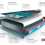 MSL technológiával készült SUP deszka szerkezete
